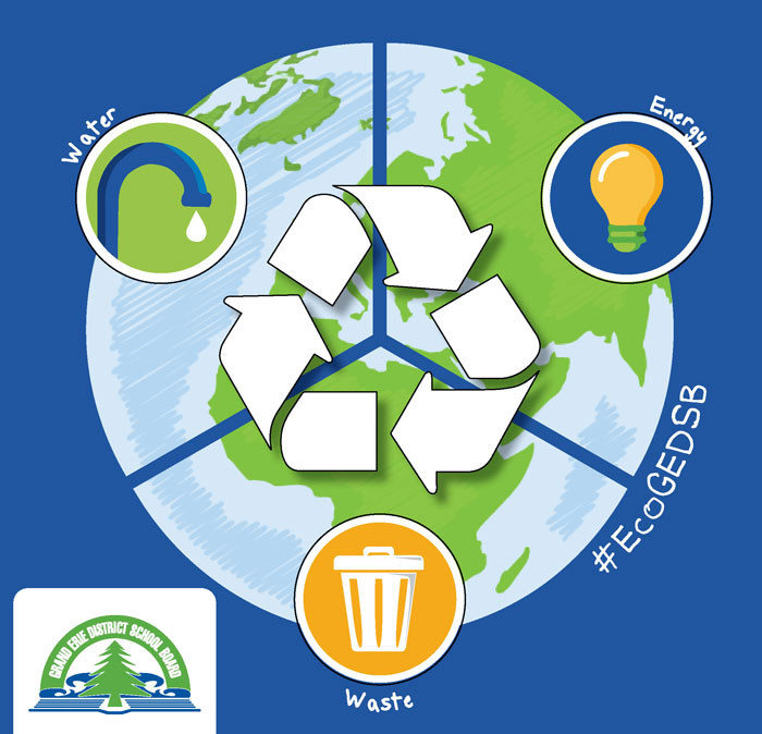 Infographic environmental priorities of energy conservation, water stewardship, and waste reduction