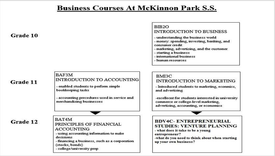 Business Courses at MPSS